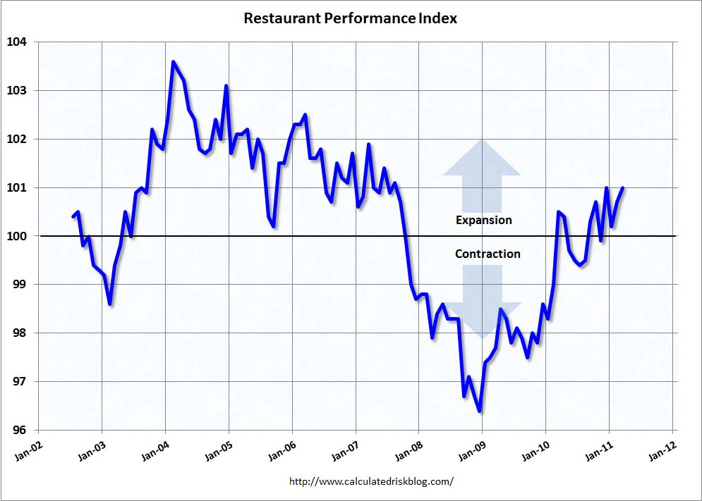 Restaurants Market Research Reports & Industry Analysis