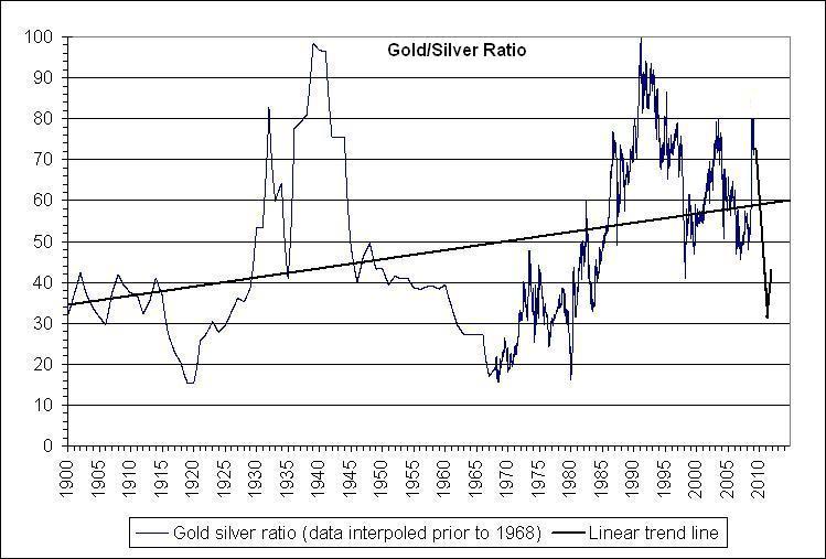 The gold to silver ratio ducati998