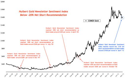 Hulbert Gold Newsletter Sentiment Index