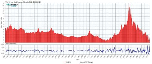 10yr bond historical