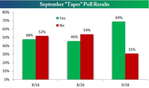 taper poll
