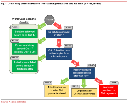 Nomura-debt-ceiling-decision-tree-Oct-10