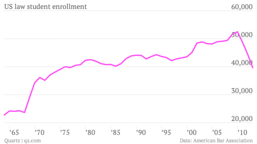 us-law-student-enrollment-law-school-enrollment_chartbuilder