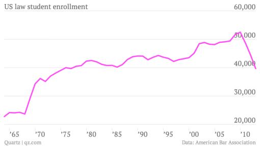 us-law-student-enrollment-law-school-enrollment_chartbuilder