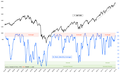 High-Low-Breadth-Ratio