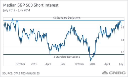 median-sp500-short-interest