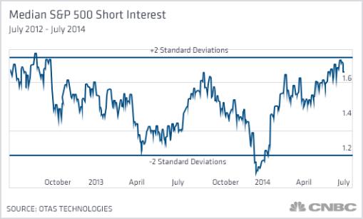 median-sp500-short-interest