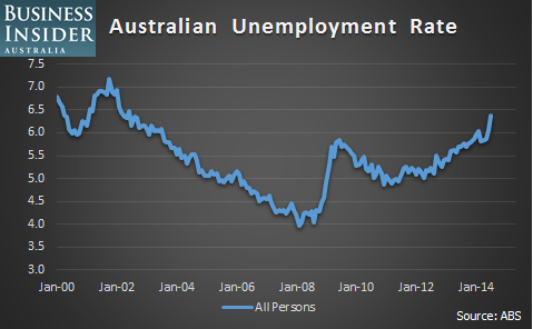 ABS-unemployment-rate