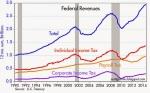 Federal Revenues
